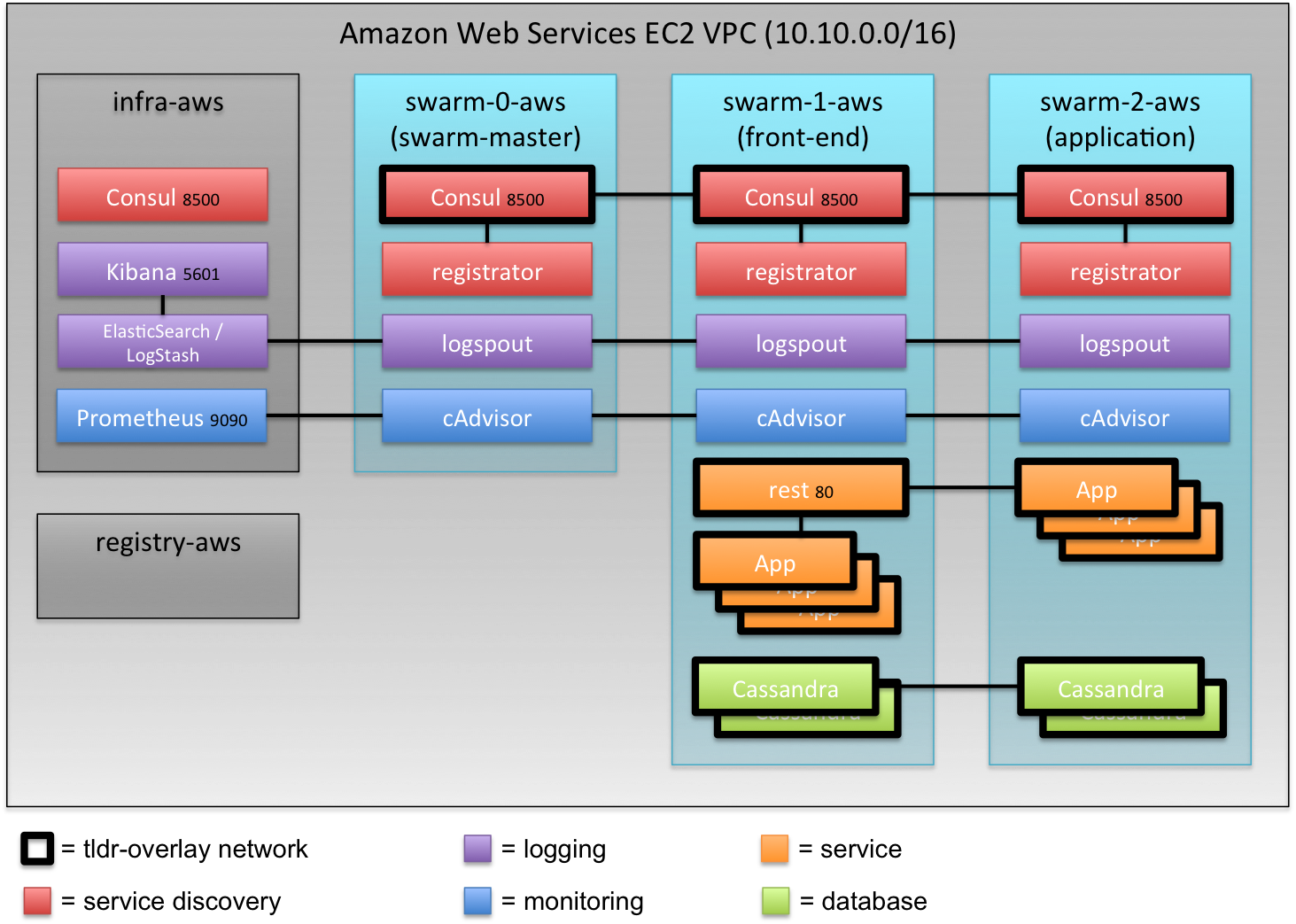 Architecture on AWS